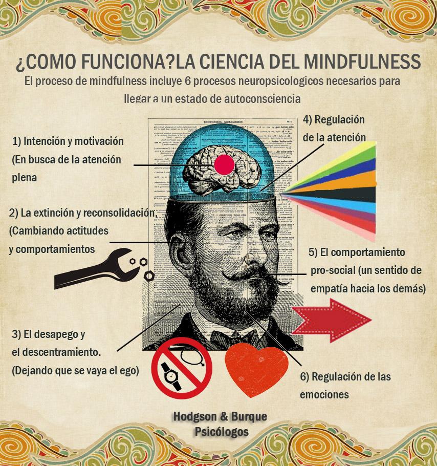 Mindfulness-funcionamiento